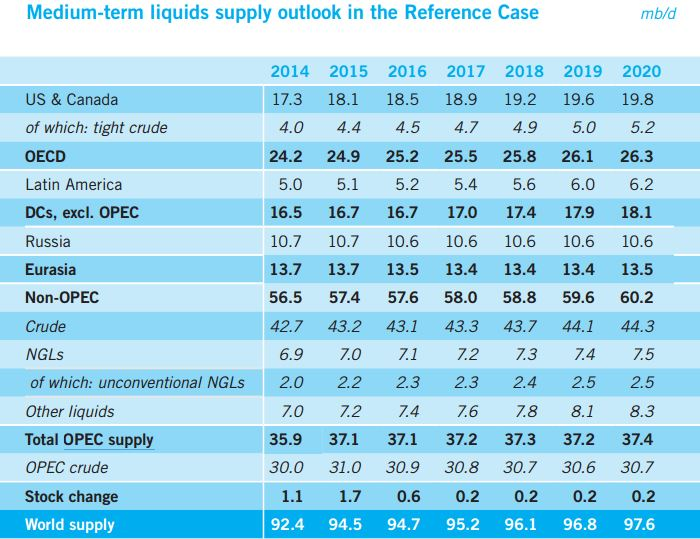 OPEC Med. Term Outlook