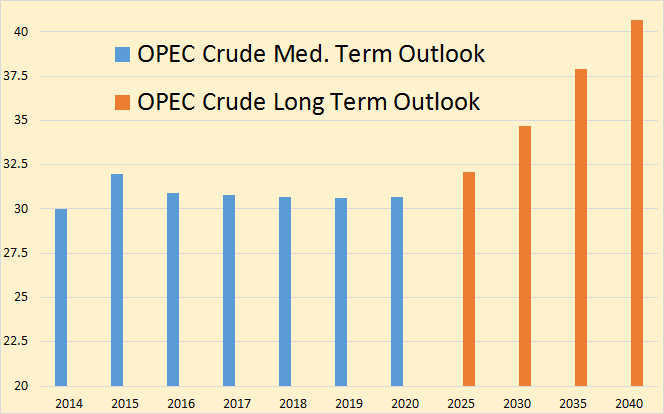OPEC Outlook OPEC