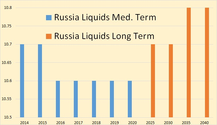 OPEC Outlook Russia