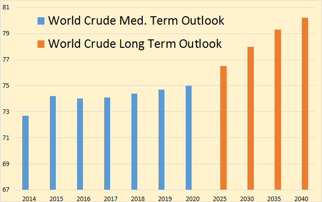 OPEC Outlook World Crude