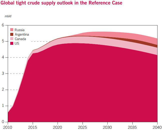 OPEC Tight Oil Outlook