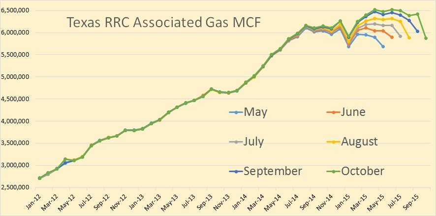 Texas RRC Oil and Gas Production Peak Oil Barrel