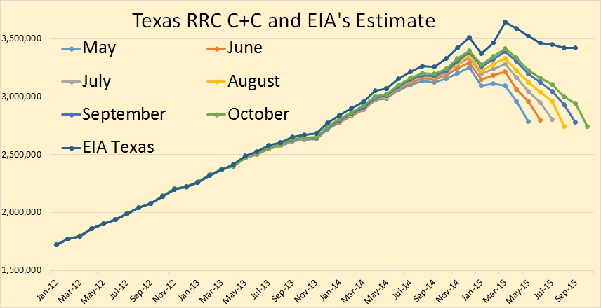 Texas RRC Oil and Gas Production thumbnail