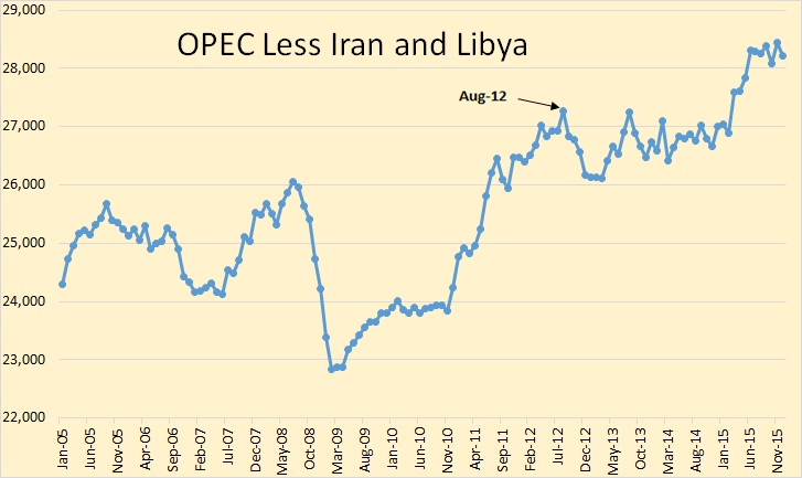 OPEC Less Iran and Libya