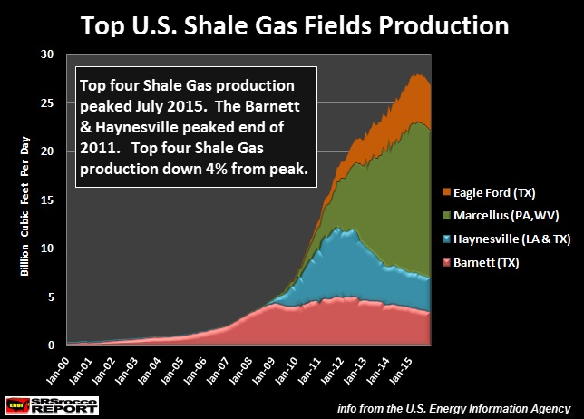 Collapse Of Shale Gas Production Has Begun Peak Oil Barrel - Us shale play map 2016