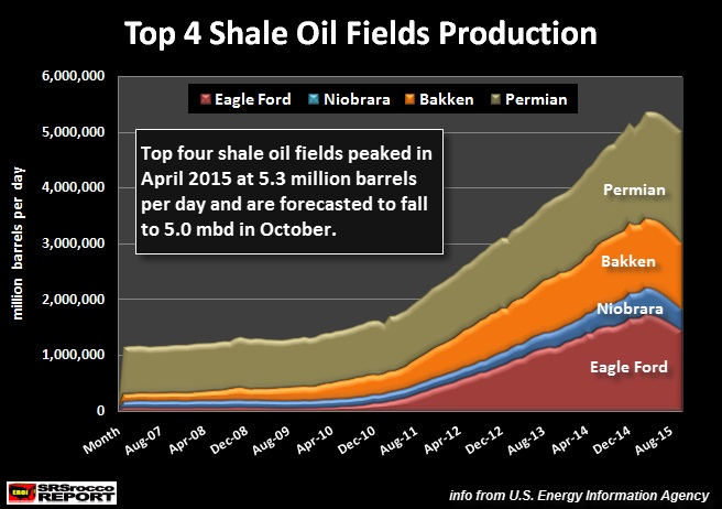 Collapse Of Shale Gas Production Has Begun thumbnail