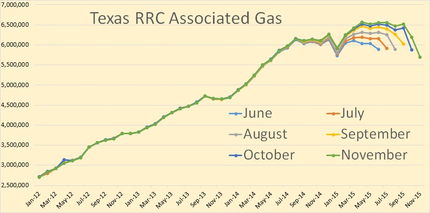 Texas Assciated Gas