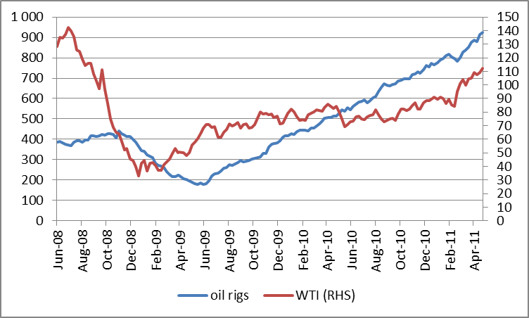 US Oil Rig Count Points To A Sharp Decline In Production