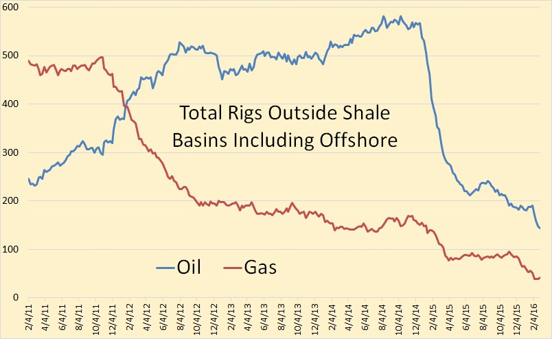 BH Outside Shale Rigs