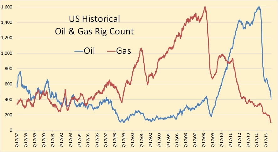 Natural Gas Rig Count Data