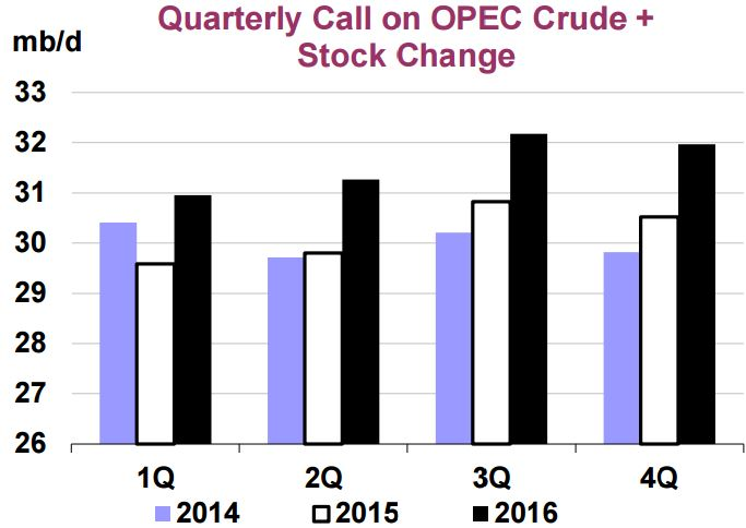 IEA Call on OPEC
