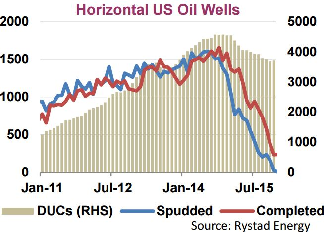 IEA Horizontal Wells
