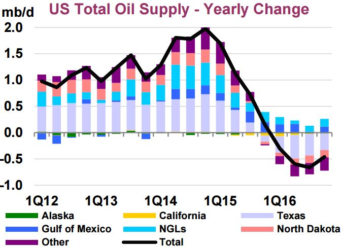 IEA US Supply