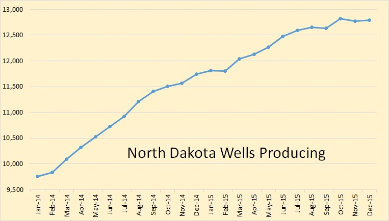 North Dakota Wells Producing