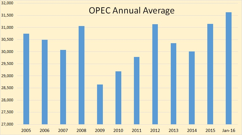 OPEC Annual Average