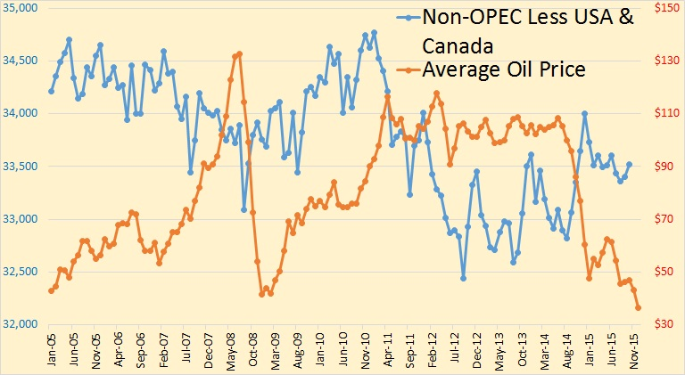 P1 Price vs. Non-OPEC less