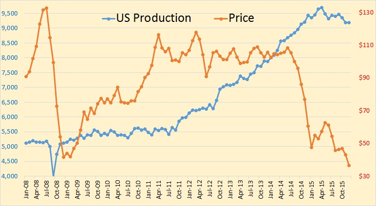 P1 Price vs. Production