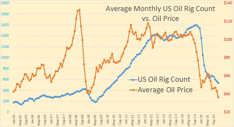 P1 Price vs. Rig Count