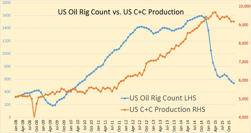P1 Rig Count vs. Production