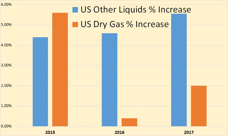 ST US Other Liquids % Increase