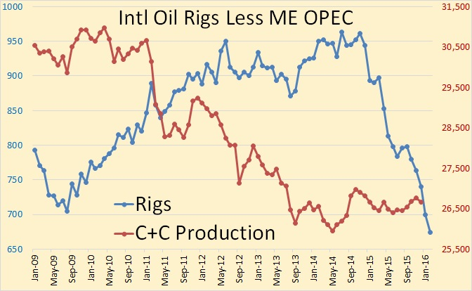 International Rig Count Still Falling thumbnail