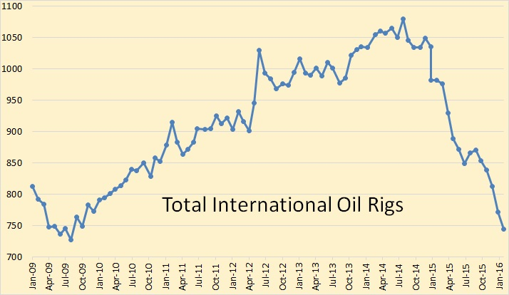 BH Total Intl Oil Rigs