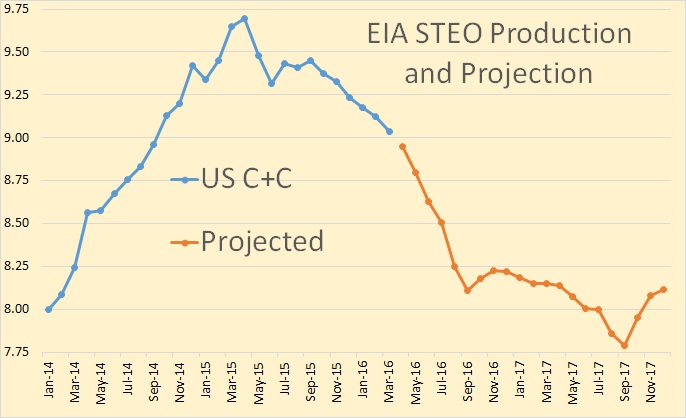 EIA STEO April 16