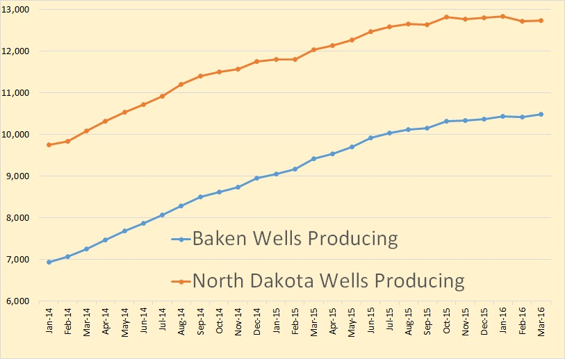 ND Wells Producing