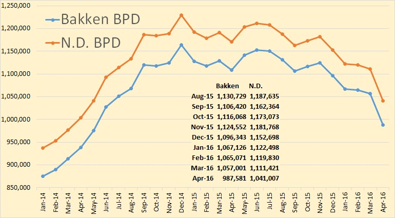 Bakken & ND Amplified