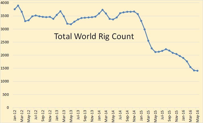 Total World Rig Count