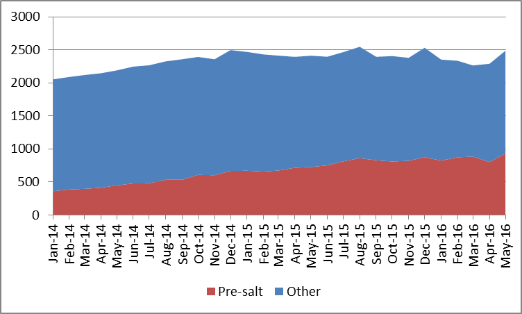 Petroleum Supply Monthly, Texas C+C estimate, Permian, and Eagle ...