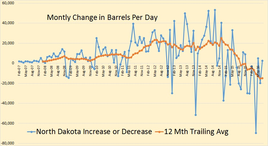 bakken-monthly-change