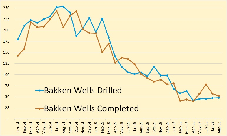 bakken-wells-drilled