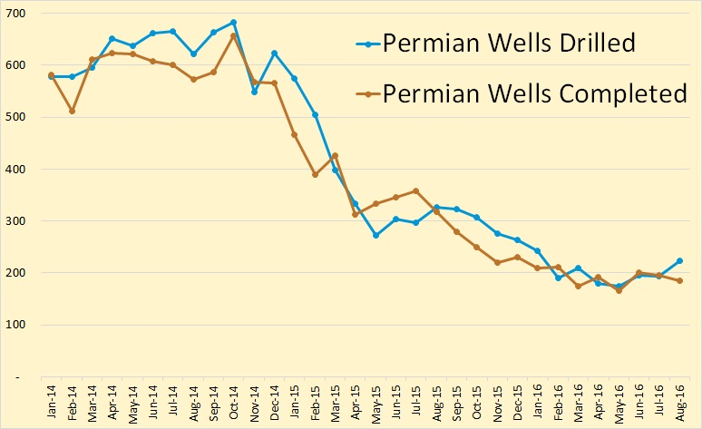 permian-wells-drilled