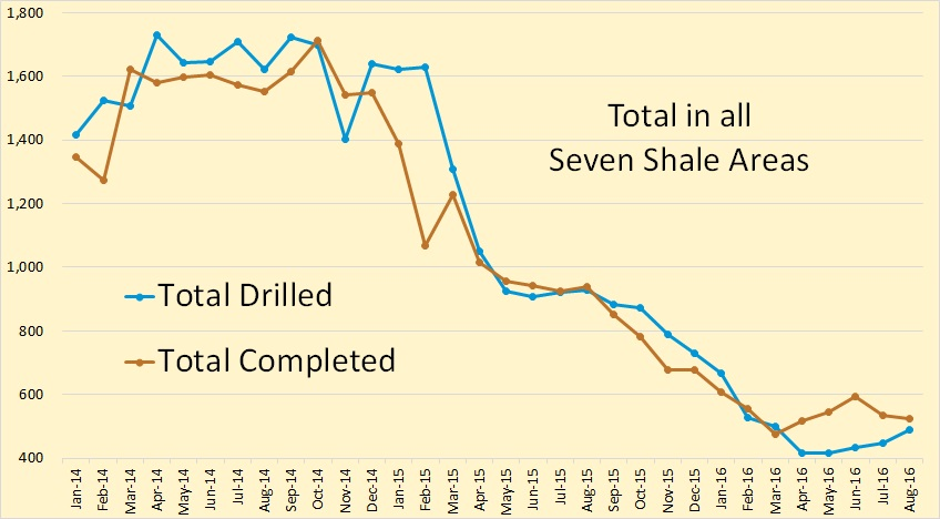 total-shale-drilled