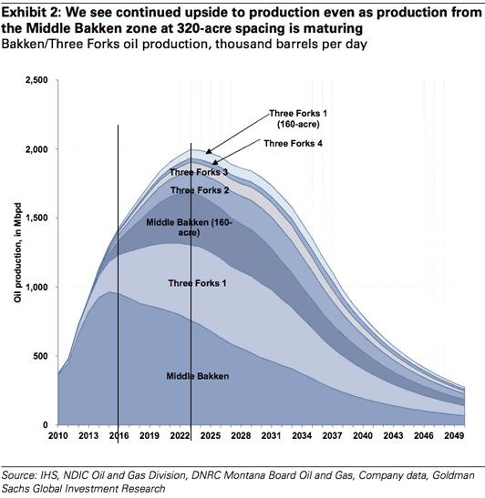 bakken-prediction