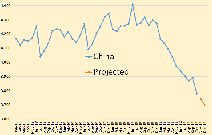 china-projected