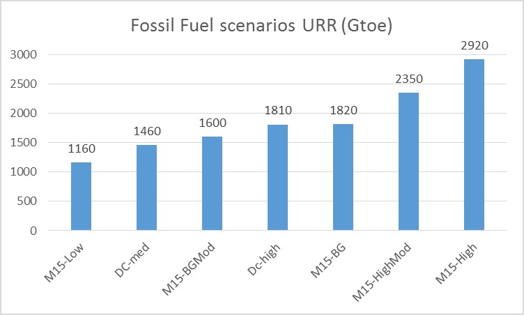 Projection Of World Fossil Fuel URR thumbnail