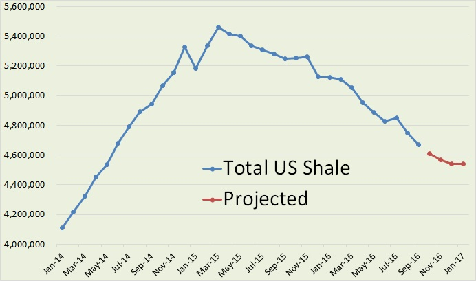 dpr-total-shale