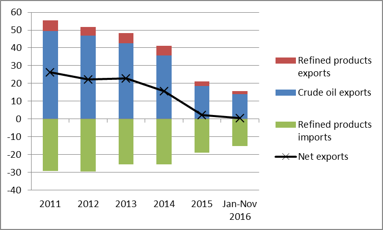 Subprime Oil Deflation Of The Usa Shale Oil Bubble