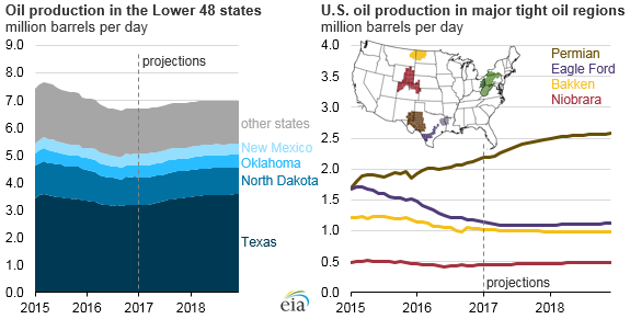 Texas Update- January 2017 » Peak Oil Barrel