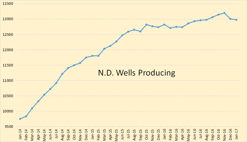 """033373dffcb The North Dakota stats have """"Wells Producing"""" dropping by 189 in December  and dropping another 35 in January for a total decline of 224 over the two  months."""
