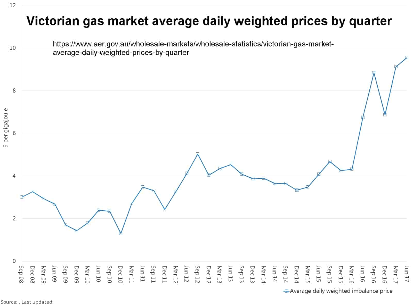 But of course according to macrobusiness the high natural gas prices are all the fault of those evil oil and gas producing folks