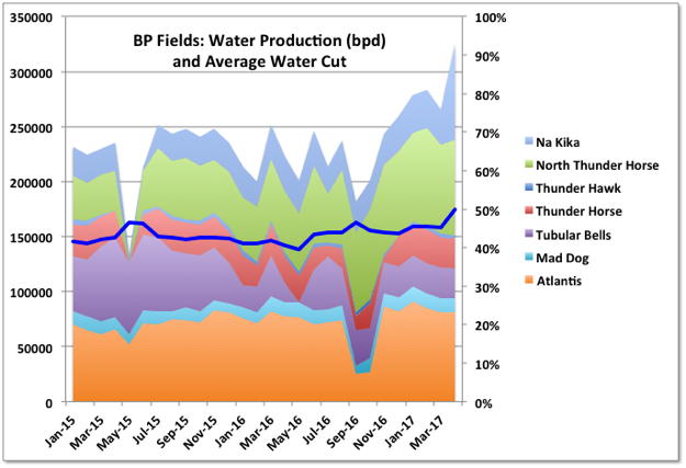 GULF OF MEXICO DISCOVERIES, RESERVES AND PRODUCTION » Peak Oil Barrel