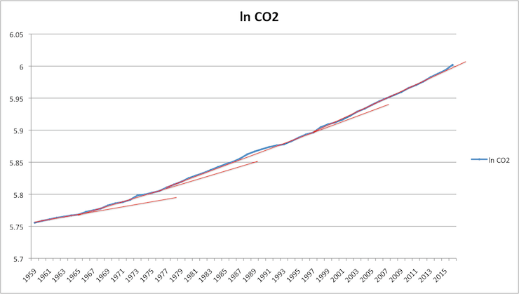 In Case You Still Dont See It The Rate Of Growth Is Represented By Steepness Red Lines That As Can Growing With Time