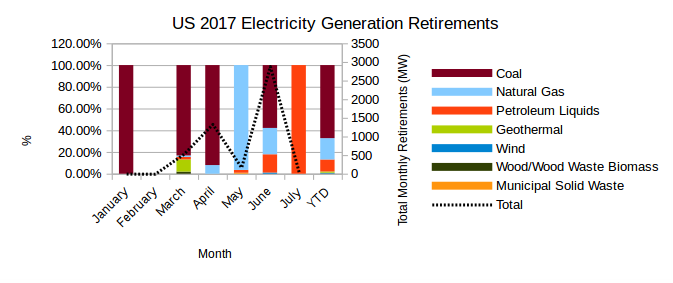 EIA's Electric Power Monthly – September 2017 Edition with