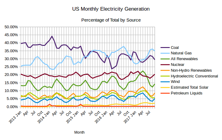 EIA's Electric Power Monthly – November 2017 Edition with