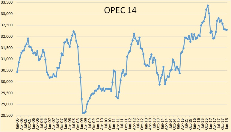 Opec january oil production data peak oil barrel opec crude only production has held steady for three months however this chart masks the fact that november production was revised downward by 45000 fandeluxe Gallery