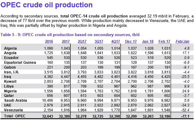 OPEC February Production Data » Peak Oil Barrel