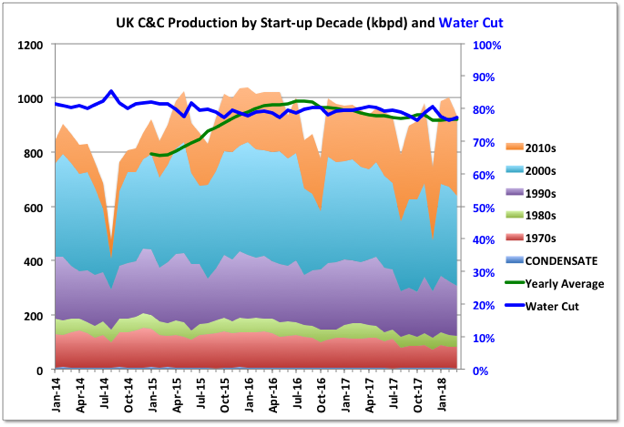 UK Offshore Production: Summary for First Quarter 2018 » Peak Oil Barrel